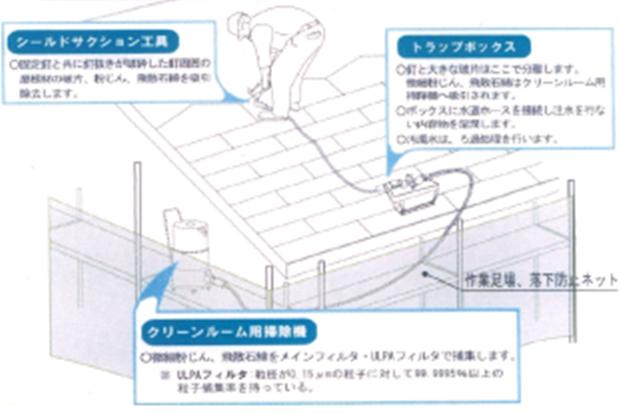 シールドサクション工法